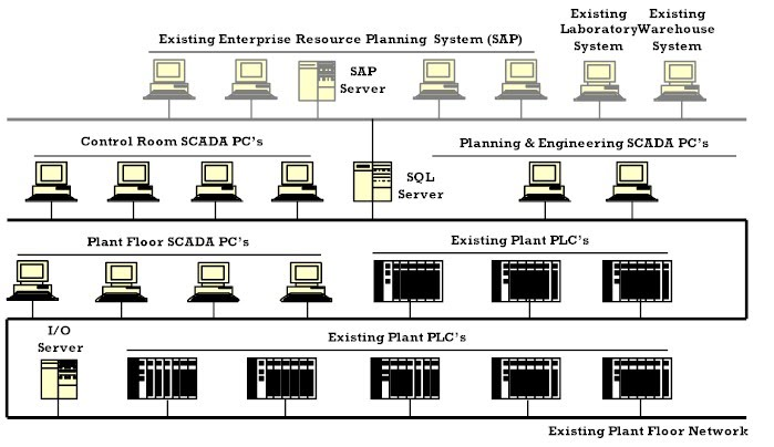 Business Integration Systems